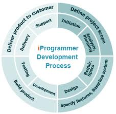 SDLC methodology: A sneak in to the design and analysis of software